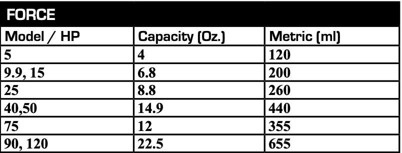 force Outboard Gearcase Capacity Charts